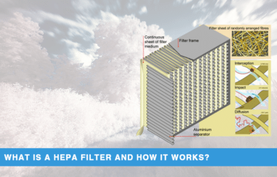 HEPA Filter and How It Works