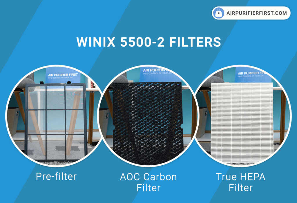 Winix 5500-2 - Pre-filter, AOC Carbon Filter, and True HEPA Filter